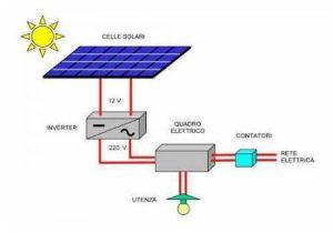 Impianto fotovoltaico connesso alla rete